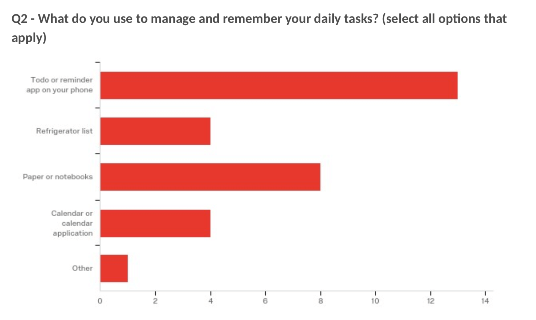 44% respondents use to-do apps to remember tasks