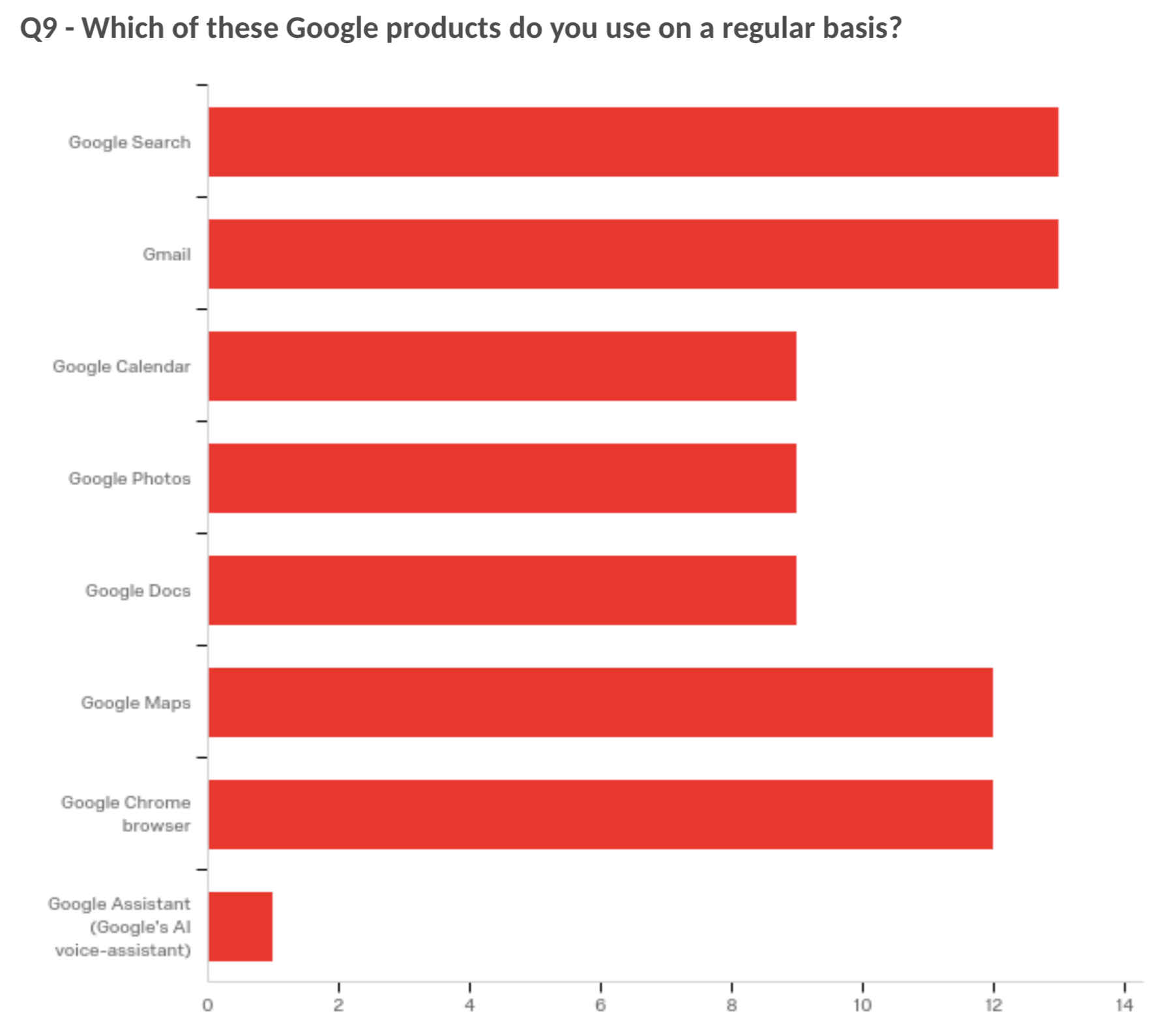 Almost all the participants use more than one Google service on a regular basis.